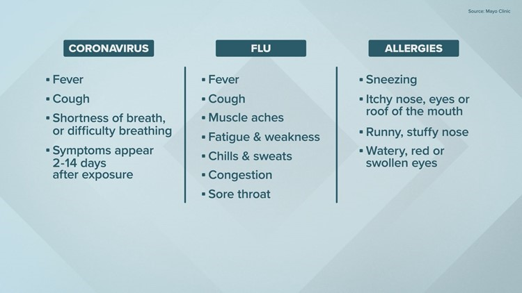 Differences in coronavirus, flu and allergies graphic