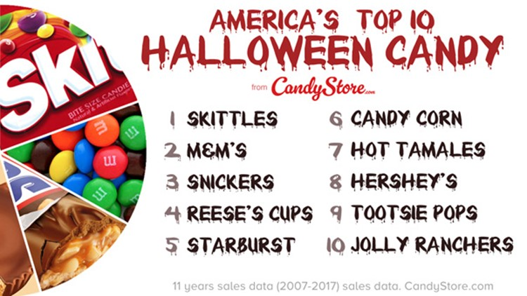CandyStore.com looked at 11 years of sales data to find which Halloween candies are Texans' favorites.