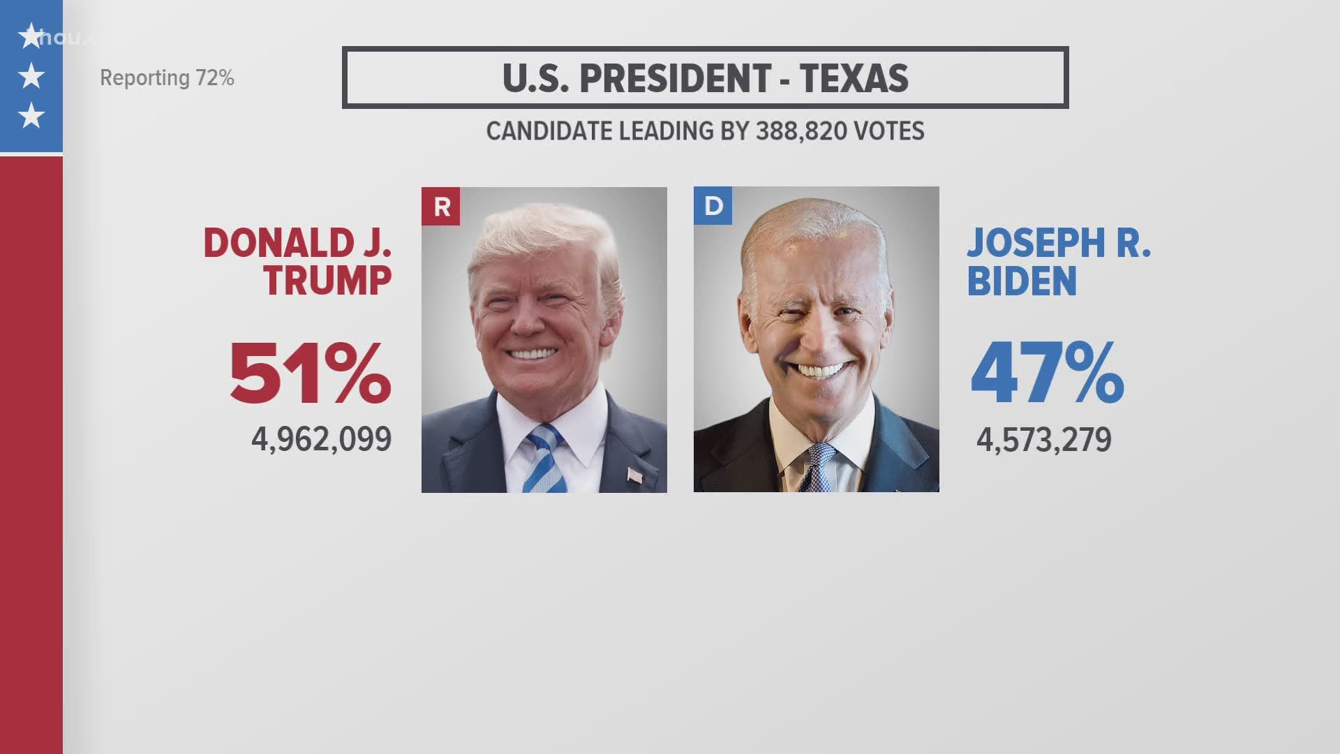 2020 us election live results