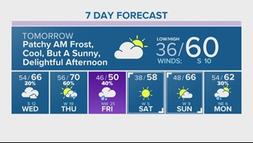 Houston Forecast: Cool but pleasent Monday afternoon