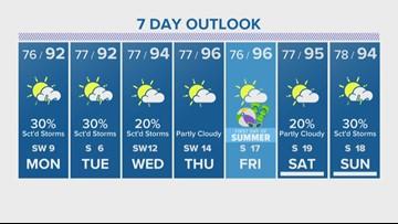Houston Forecast: Monitoring severe storm threats overnight