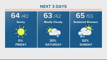 Houston Forecast: A Fantastic Friday Ahead!