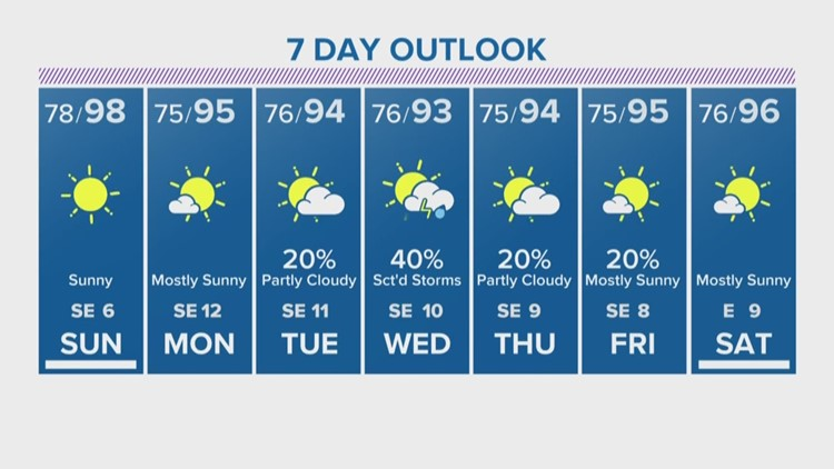 Houston Forecast: Near 100-degree heat continues Sunday after record high  Saturday