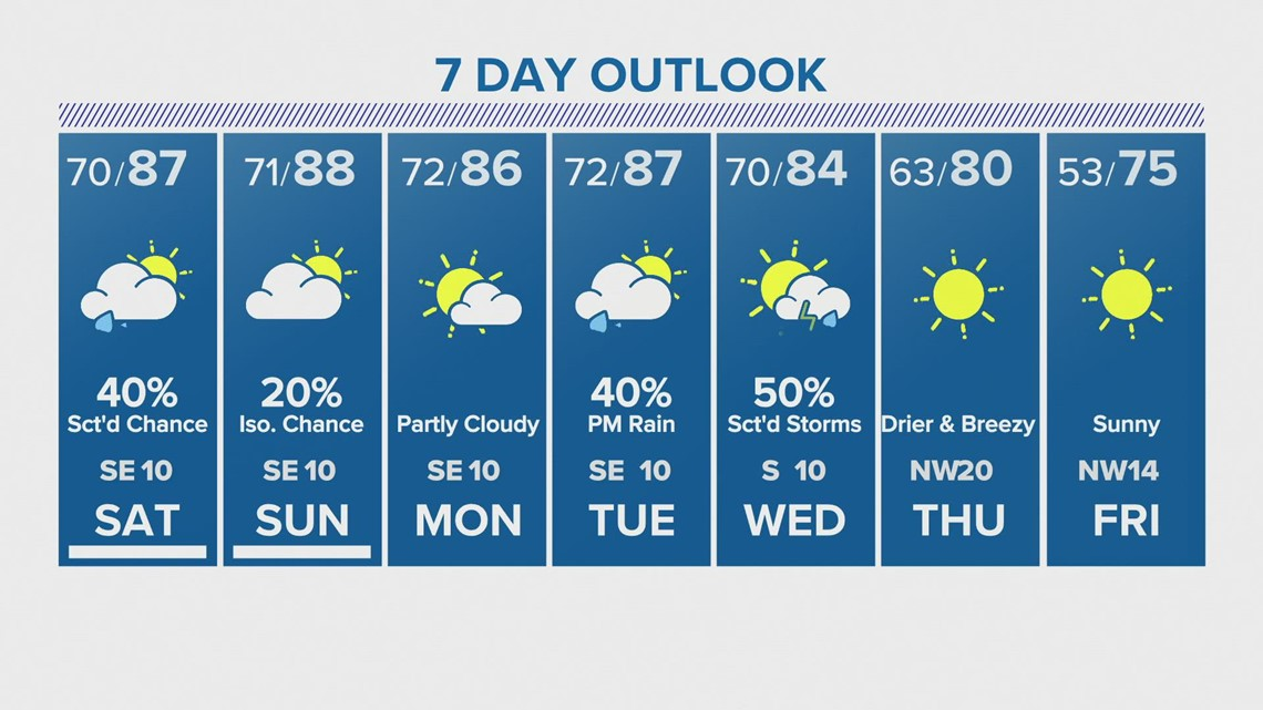Houston forecast: Scattered showers, thunderstorms likely this weekend