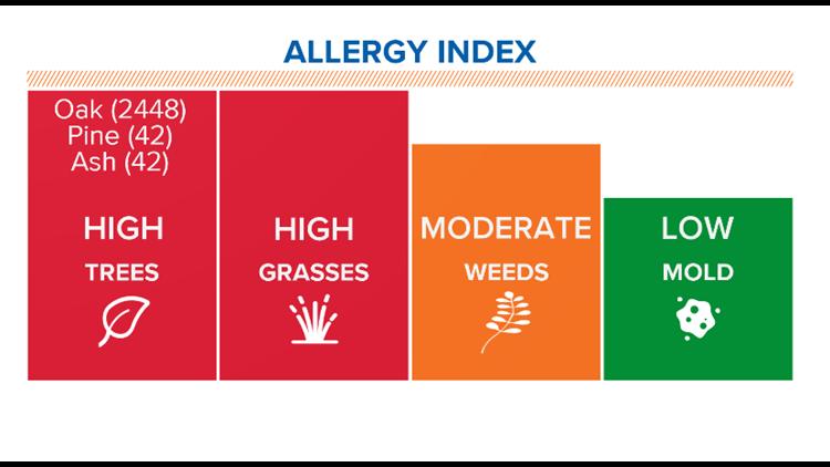 Extreme pollen