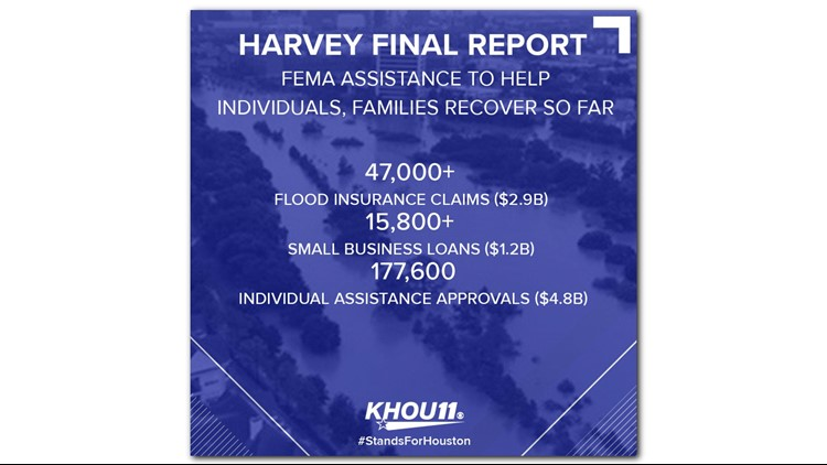 The final report from the Harris County Flood Control District includes statistics on FEMA assistance to individuals and families so far.
