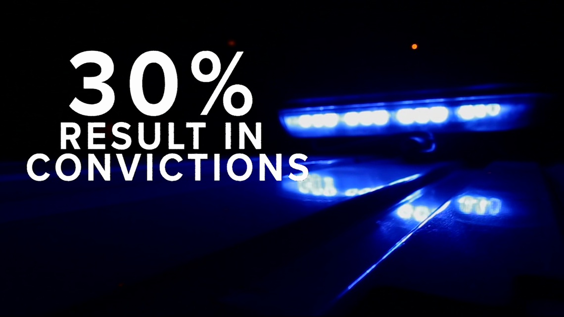 Study: Police murder charges rare, convictions even more scarce