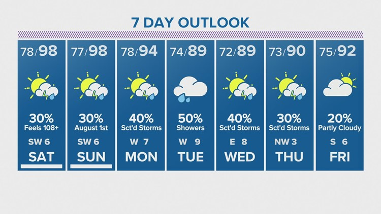 Houston forecast: Hot, slight chance for showers this weekend