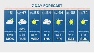 Prepare for a blast of cold air in Houston this Tuesday