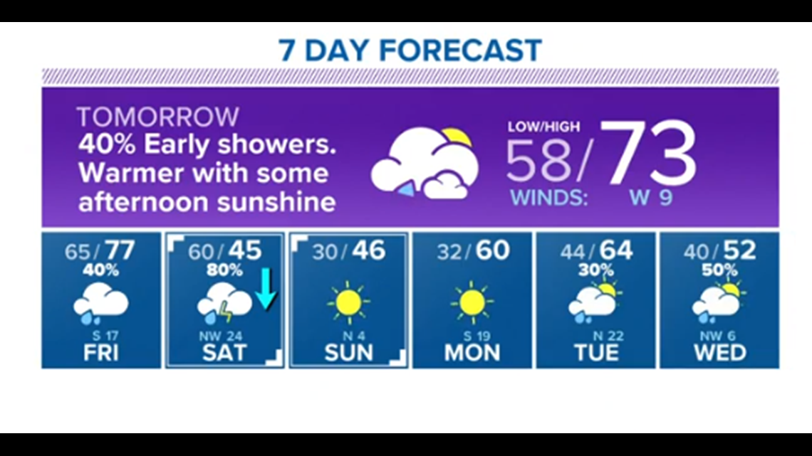 Houston Forecast: Early morning showers Thursday with warm temps in the afternoon