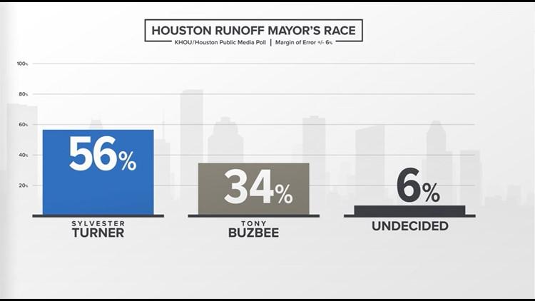 Houston Runoff Mayor's Race