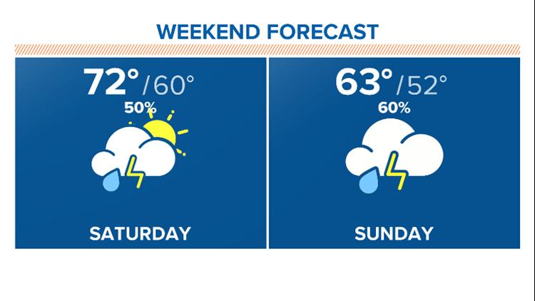 weekend rain chances