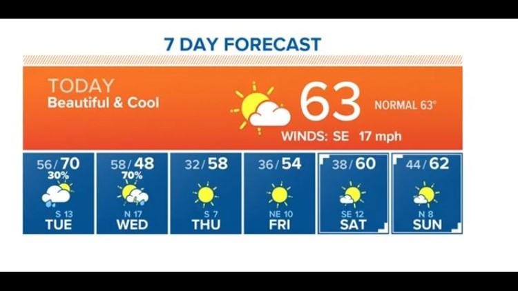 Houston Forecast: Cold, sunny Monday