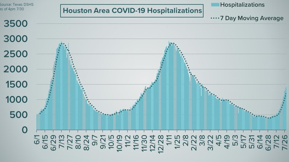 Behind the numbers   Breaking down the recent rise in COVID-19 cases, hospitalizations in Greater Houston
