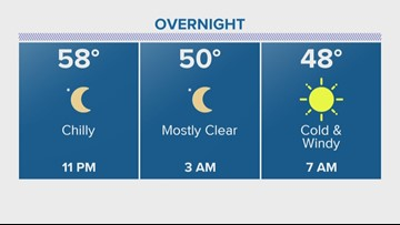 Houston Forecast: Expect sunshine with chilly temperatures Sunday
