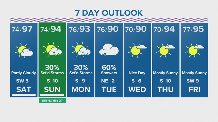 Houston Forecast: Hot, dry start to the weekend; Tropical system expected to go east of Texas
