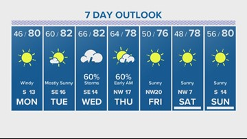 Houston Forecast: Colder temperatures to start your Monday morning