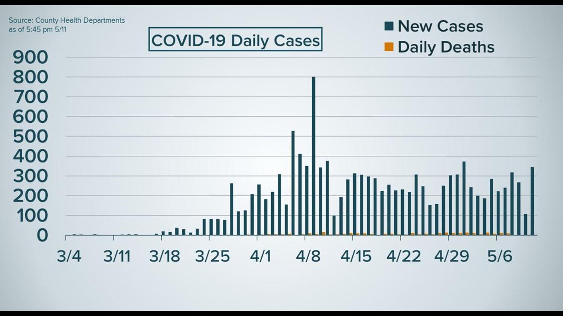 Coronavirus Updates Houston Cases National Stories For May 12 Khou Com
