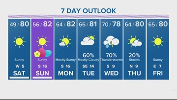 Houston Forecast: Chilly temperatures in 40s Saturday morning