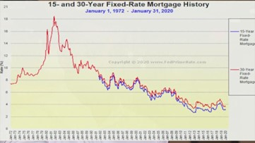 Now could be the time to refinance some of those high interest loans
