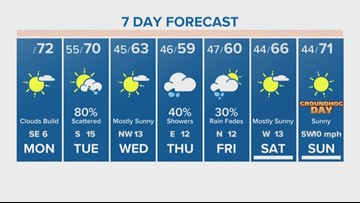 Foggy start to the day Monday; rain on the way Tuesday