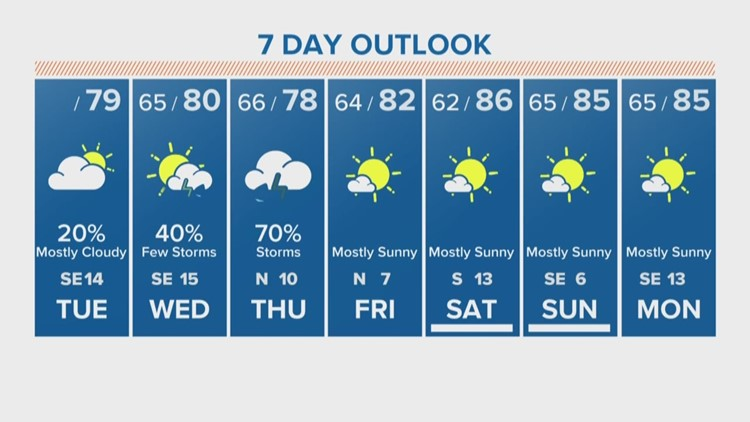 Tuesday's noon forecast update with Erika Lopez