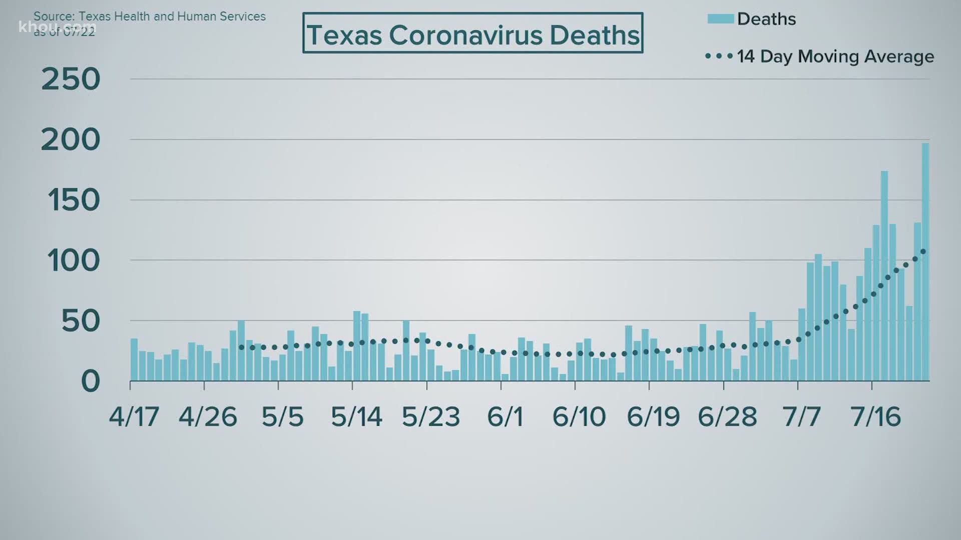 Texas Sets Single Day Record July 22 With 197 Covid 19 Deaths Khou Com