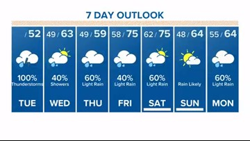 Houston Forecast: Showers expected to continue all week