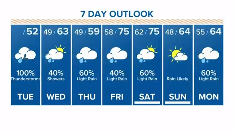 Houston Forecast: Heads up! It's going to rain all week long