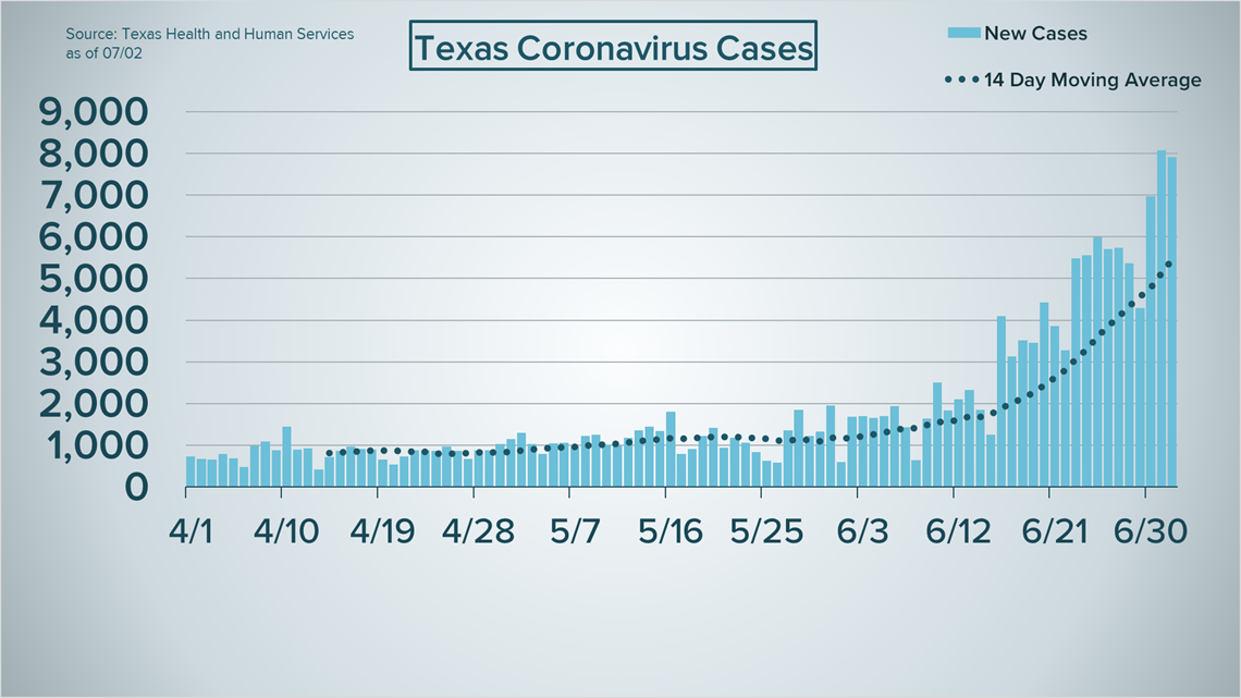 COVID-19 through July 2: Texas sets record in hospitalizations ...