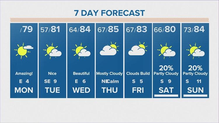 Houston forecast: Beautiful fall week ahead