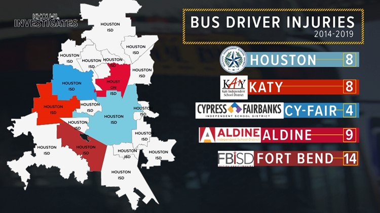 Bus driver injuries 2014-2019