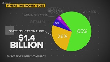 Verify: How much Texas lottery money really goes into funding public education?