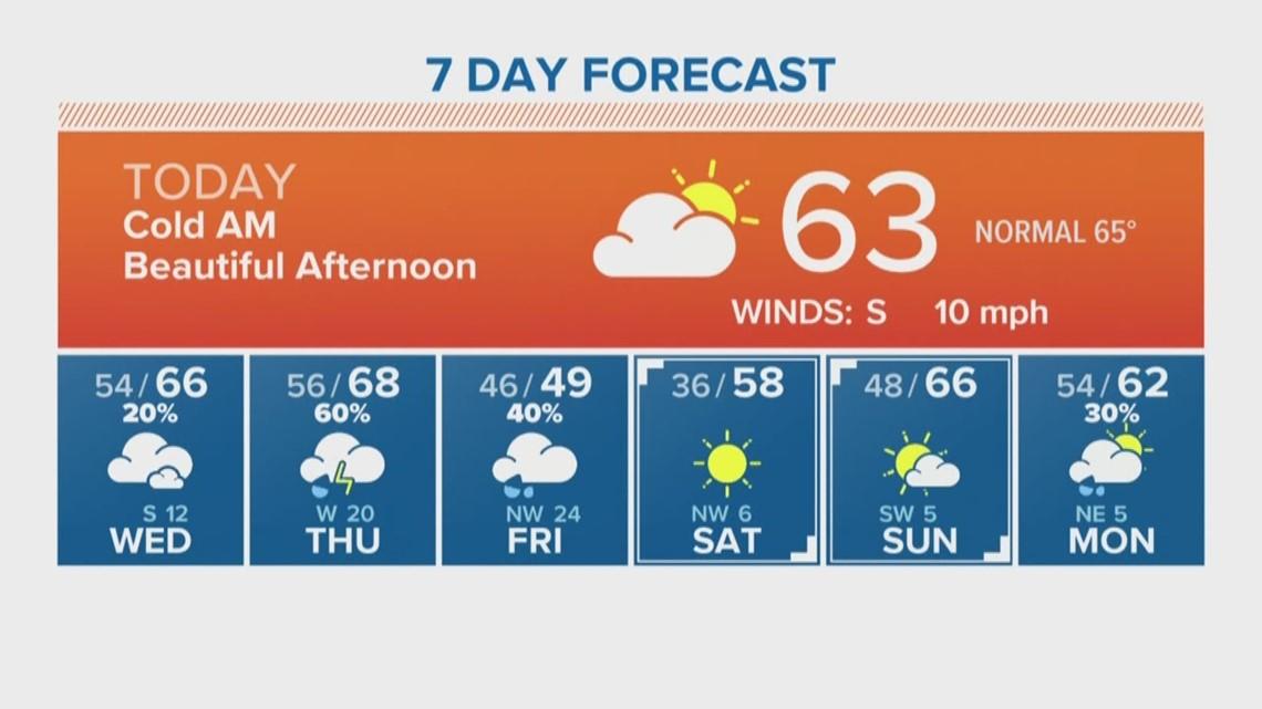 Houston Forecast: Cool but pleasant Tuesday ahead