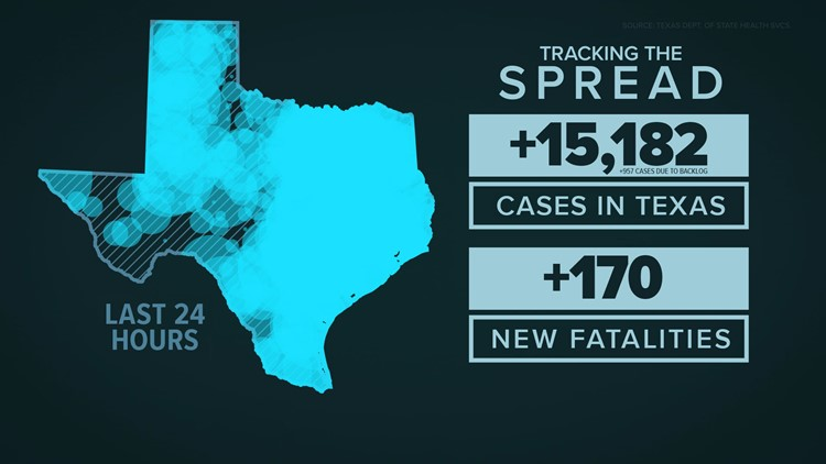 Texas COVID-19 case count Dec. 1: 15,182 cases, 170 newly reported deaths