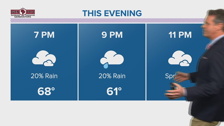 Evening sprinkles, then a lovely Tuesday