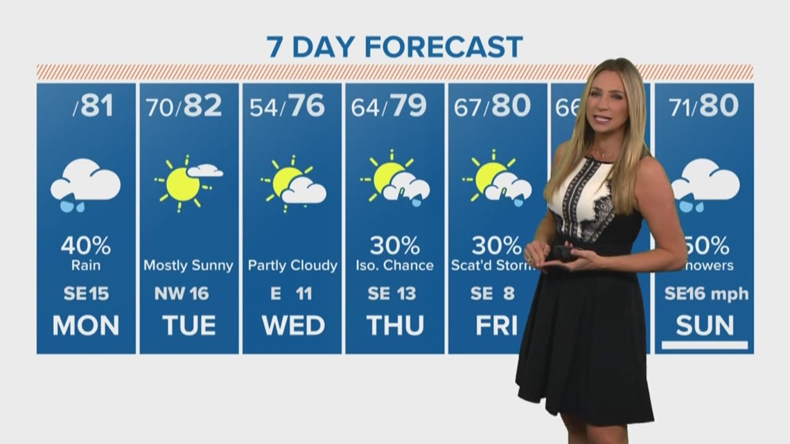 Houston forecast: Midday/afternoon showers