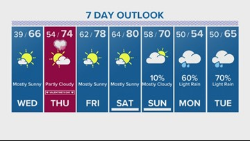 Houston Forecast: Cold start Wednesday morning before temps rise to the 60s