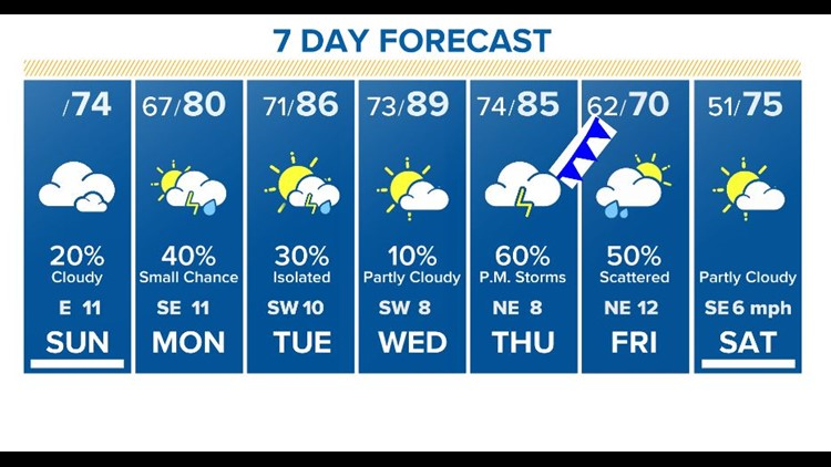 khou 7day forecast