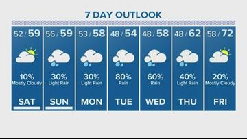 Houston Forecast: Arctic air to make it colder Saturday