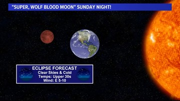 When to see Super Blood Wolf Moon eclipse in Houston tonight