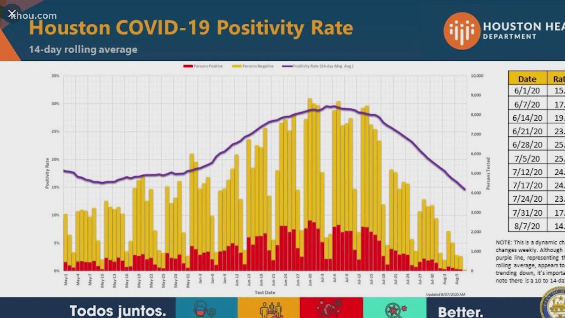 Lowest Covid 19 Positivity Rate In Houston Since June 1 Khou Com