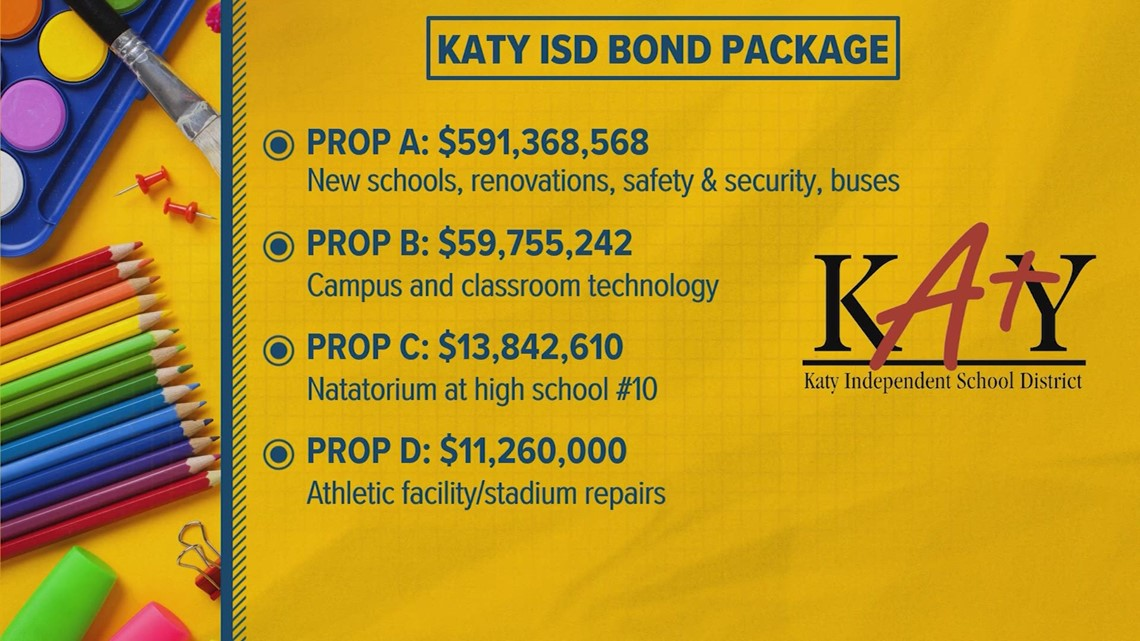 Early voting begins Monday on $676M Katy ISD bond package