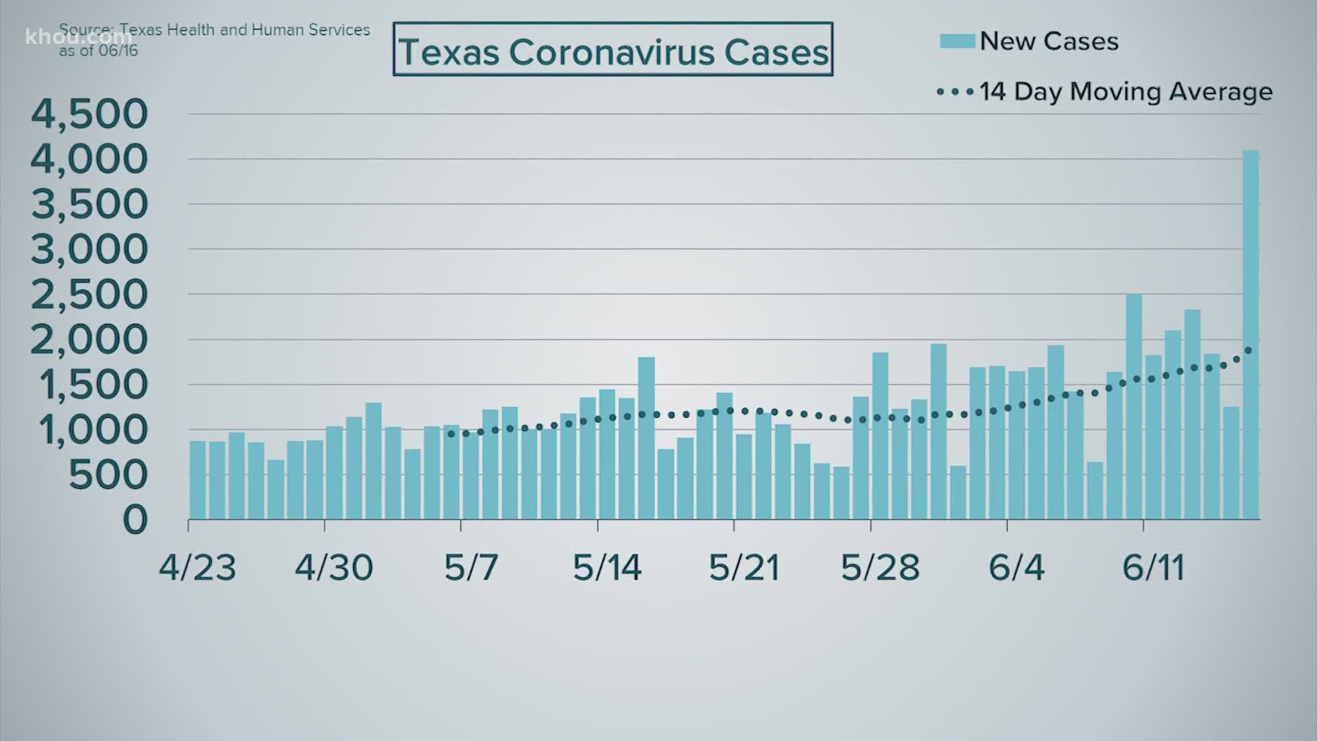 Spike In Texas Covid 19 Cases Is Result Of Early Opening Doctor Khou Com