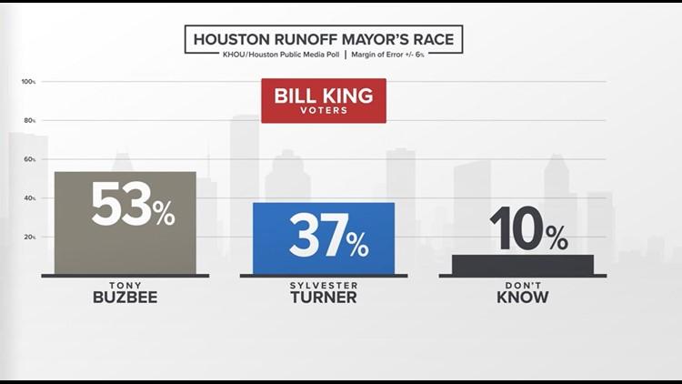 Houston Runoff Mayor's Race - Bill King voters