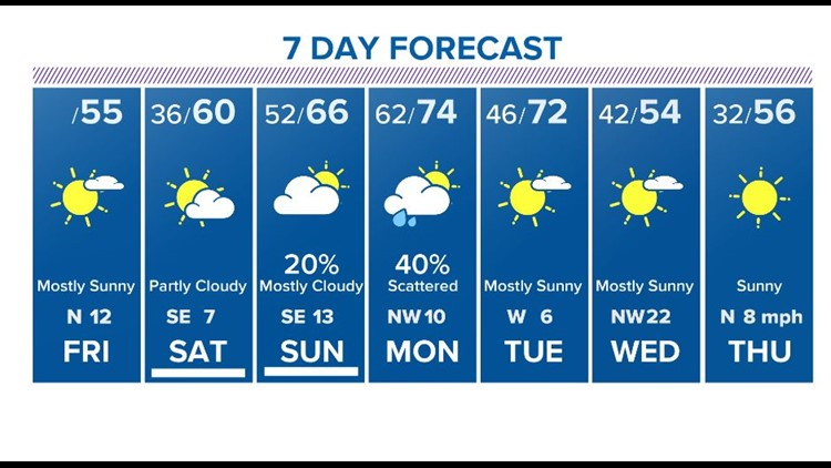 Houston Forecast: Patchy frost tonight, Saturday looking nice!