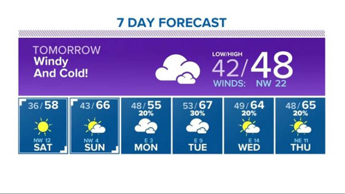 Houston Forecast: Wind gusts pick up Friday afternoon