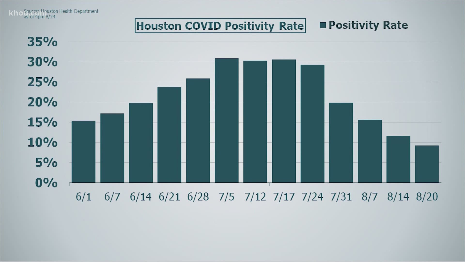 Houston S Covid 19 Update Positivity Rate Lowest Since May Khou Com