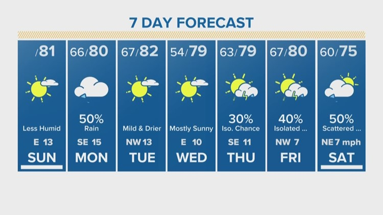 Houston Forecast: Delightful Sunday to Dreary Monday