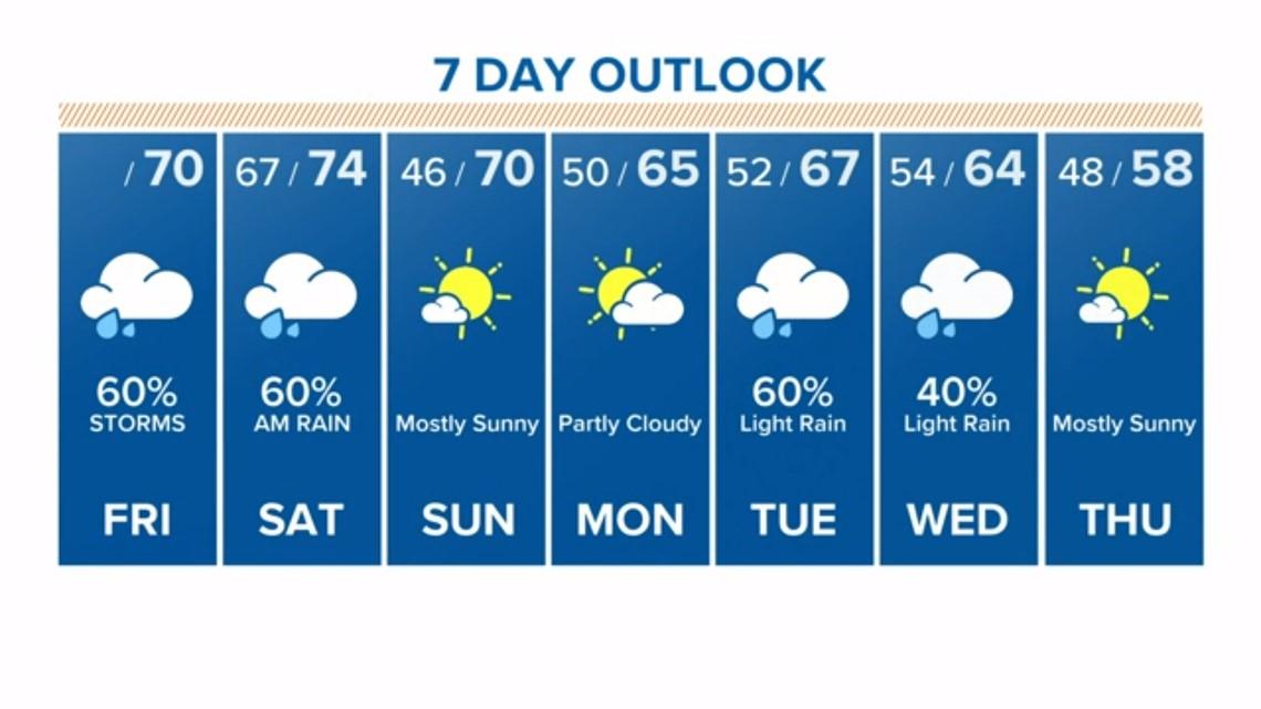 Houston Forecast: Rainy, foggy Friday